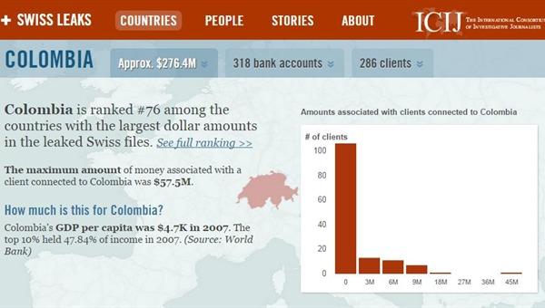 estadisticas del dinero de colombia en cuentas de suiza