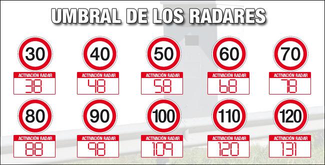 radares-umbrales